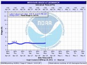 National Weather Service Missouri River Gage Hydrograph