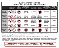 Fire Restrictions Reference Guide