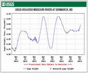 United States Geological Survey Missouri River Gage Hydrograph