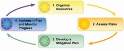 Picture of the mitigation cycle