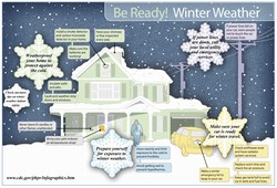 Center For Disease Control Be Ready Winter Weather Infographic